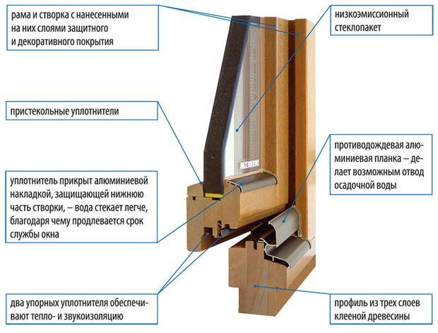 Своими руками сделать деревянные окна